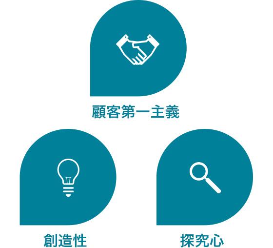 顧客第一主義 創造性 探求心